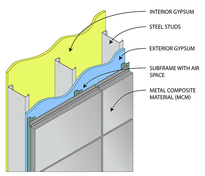 (article) What Are Metal Wall Panels? Benefits, Uses, and Types
